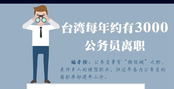 【图解台湾】台湾每年约有3000公务员离职