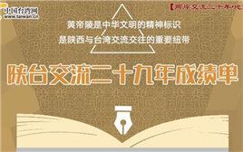 图解:陕台交流二十九年成绩单