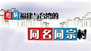 图解:闽台同名同宗村