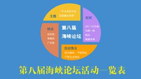 第八届海峡论坛活动一览表