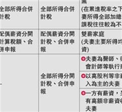 """台湾取消""""婚姻惩罚税"""" 预计65万户受惠"""
