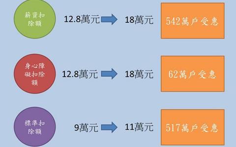 """国民党推""""平民税改"""""""