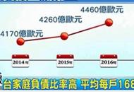 """台湾家庭负债比率高达87% 专家:跟""""一例一休""""有关"""