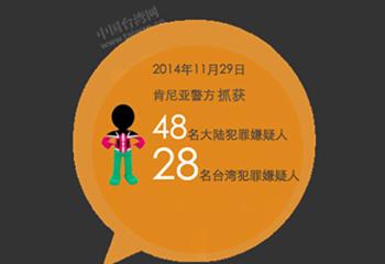 台湾电信诈骗犯为何遣返大陆?
