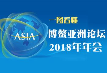 一图看懂博鳌亚洲论坛2018年年会