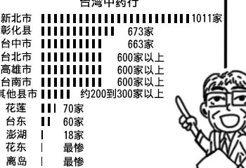 台湾中药房文化面临凋零