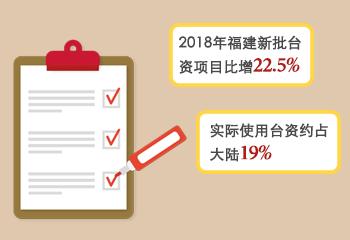 2018年福建新批台资项目居大陆第一
