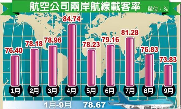 赴台陆客减少 台湾航空业全受波及载客率直落