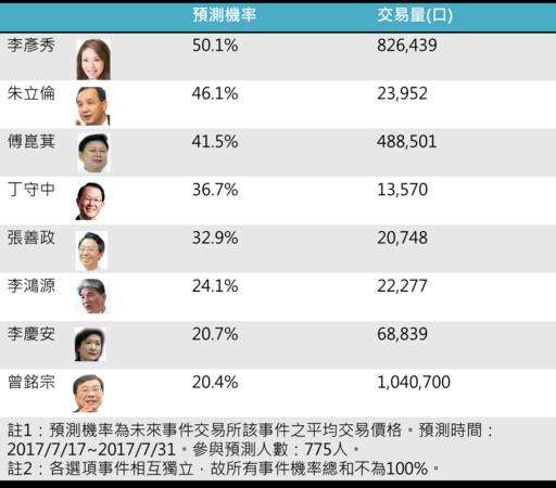 """台北市长参选预测:国民党中竟是""""她""""最被看好"""