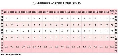 5月这么热正常吗?台湾气象部门负责人贴出一张图