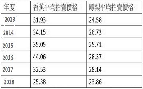 """北农香蕉拍卖价曝光 民代质疑台湾最大""""菜虫""""是它!"""