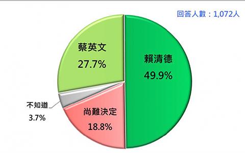 4.21赖清德民调大胜蔡英文台媒1.png