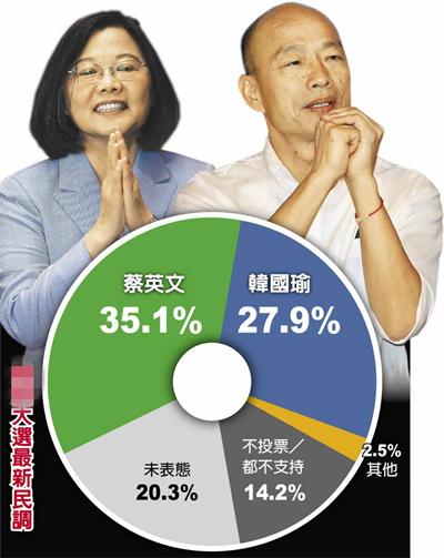 最新民调:韩国瑜民调触底反弹 与蔡英文差距缩至7.2%