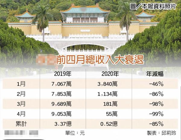 台北故宫门票收入惨跌99%创新低 蔡英文就职纪念币价格飙新高