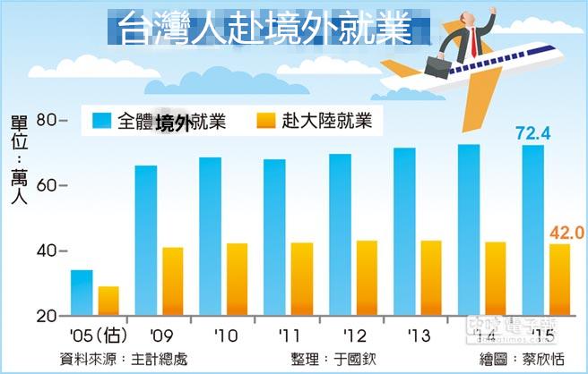 赴境外就业人数统计(图片来源:中时电子报)-曾经吃不起 茶叶蛋