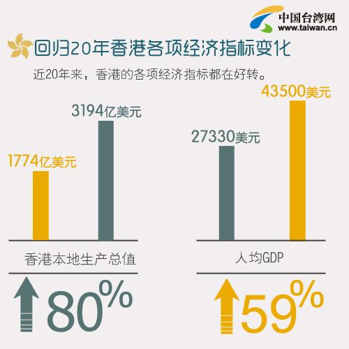 回歸20年 資料看香港