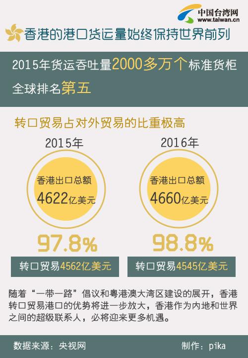資料看香港