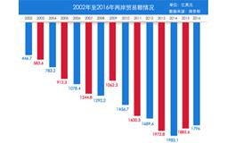 5组数据看两岸交流30周年