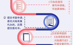 一图了解台湾居民如何合法取得大陆身份