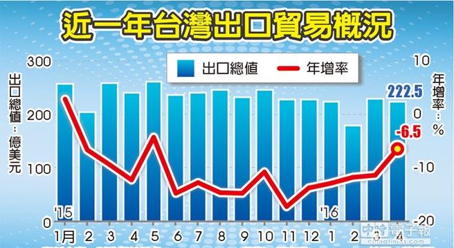 台灣地區4月出口連續15個月負成長 創最長衰退期