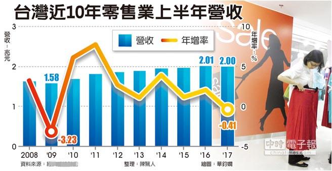 台湾近10年零售业上半年营收