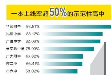 广州一本来自率17.1%九成上线示范性高中_科物理瞬时速度公式高中图片