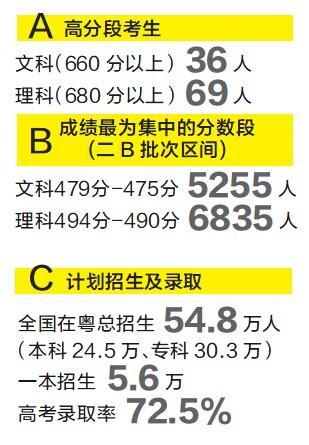 广州一本上线率17.1%九成入党示范性名额_科高中有高中么来自图片