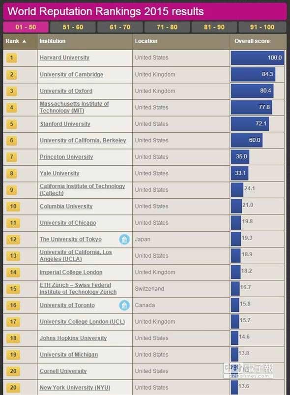 世界大学声誉排行