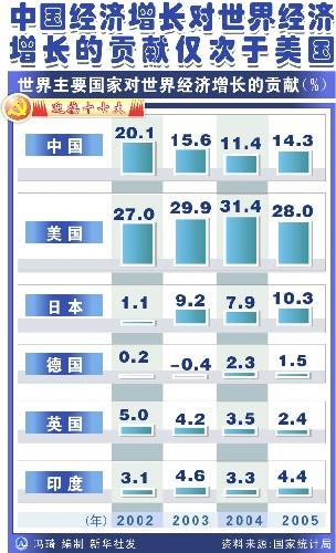 呃中国经济总量占全球第几_全球高考图片